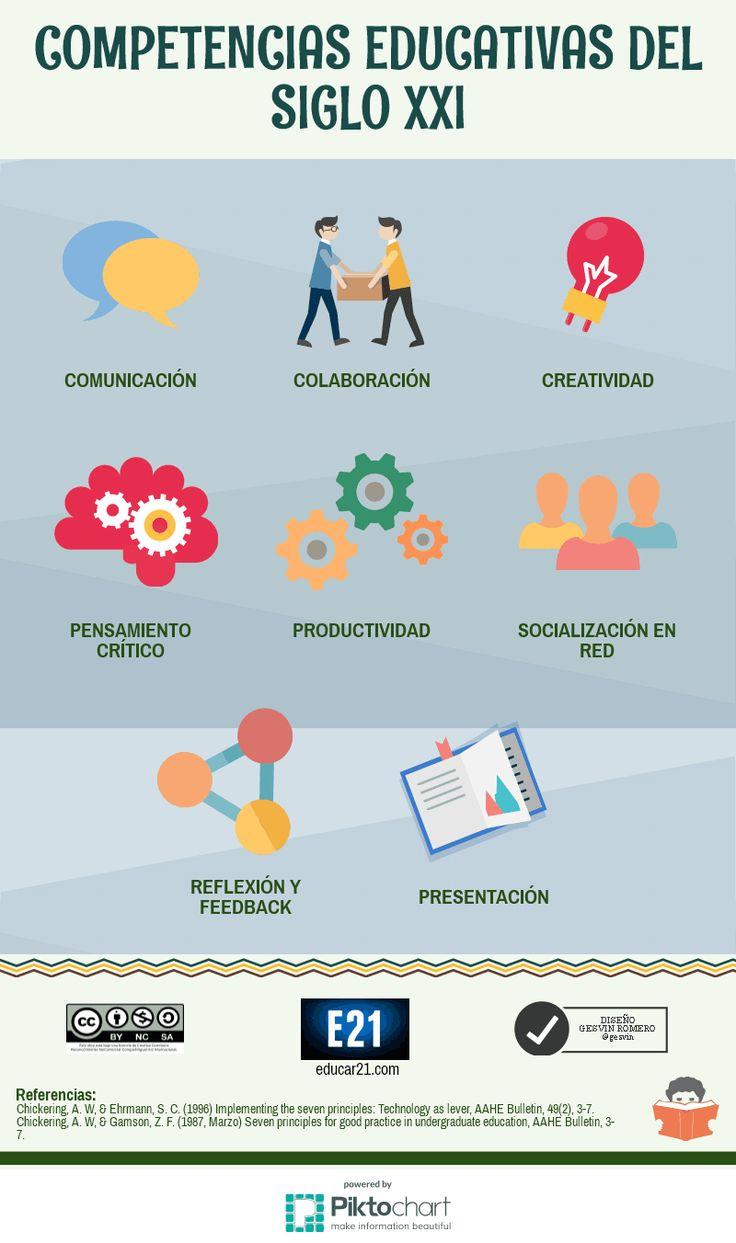 8 Competencias Educativas del Siglo XXI | #Infografía #Educación