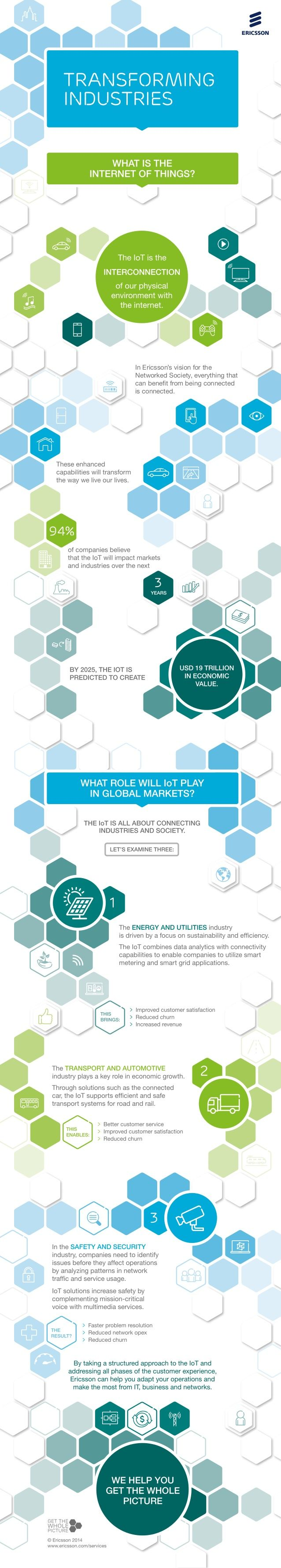 best images about internet of things technology how the internet of things will transform industry and society internet of things infographic 1