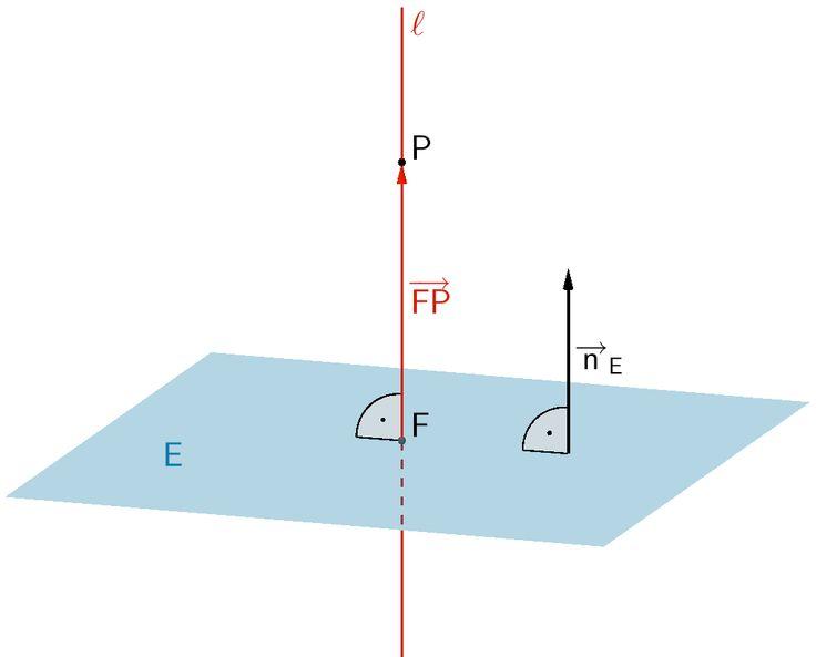 Lotfußpunktverfahren: Der Abstand des Punktes P von der Ebene E ist gleich der Länge des Verbindungsvektors zwischen dem Lotfußpunkt F des Lotes des Punktes P auf die Ebene E und dem Punkt P.
