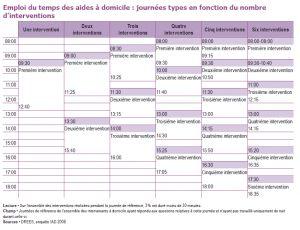 Emploi du temps des aides à domicile : journées types en fonction du nombre d'interventions {GIF}