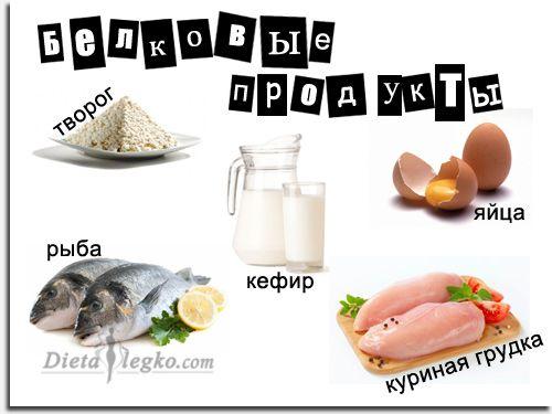 Основные белковые продукты и их польза для похудения.