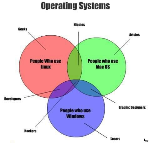 14 Best Operating Systems Images On Pinterest Operating System