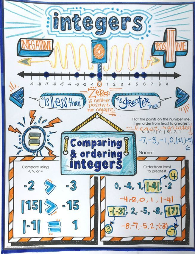 Integers Opposites And Absolute Value Doodle Notes For Comparing And Ordering With Negative Numbers Math Integers Doodle Notes Math Doodle Notes
