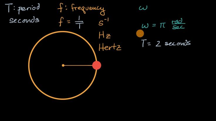 A YouTube video from Khan Academy: Connecting angular velocity to period and frequency #learn