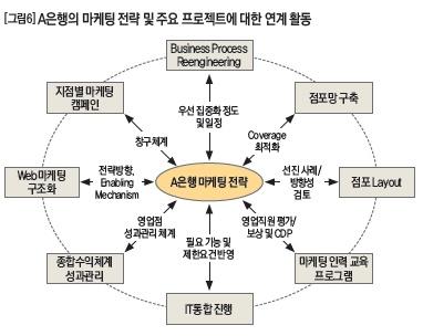 [Case] A은행의 마케팅 전략 연계 활동