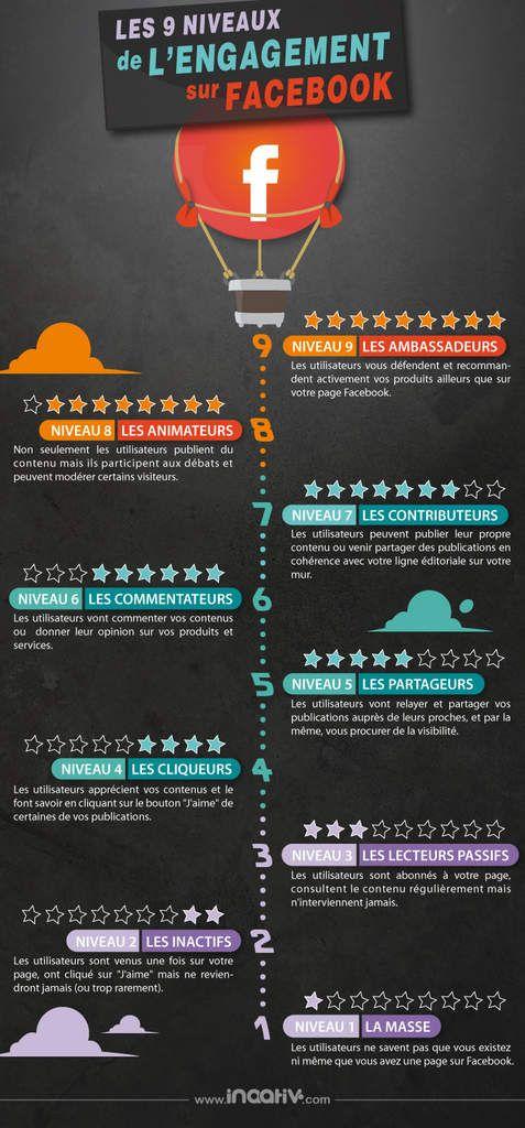 Les 9 niveaux d'engagement de Facebook #cm #infographie