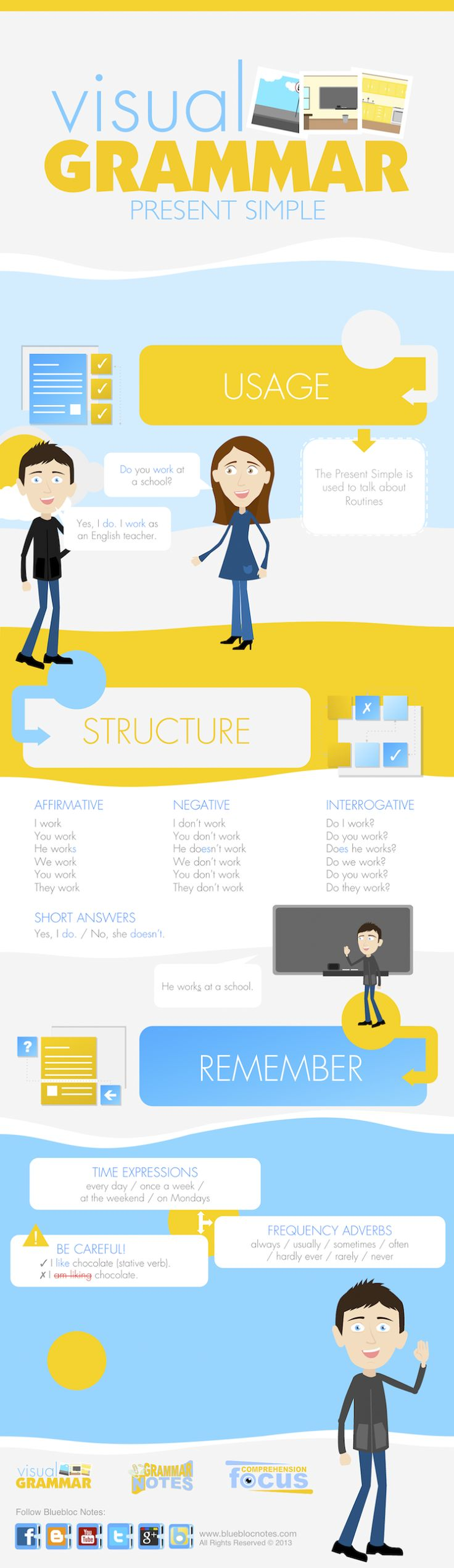 Infographic: Present Simple