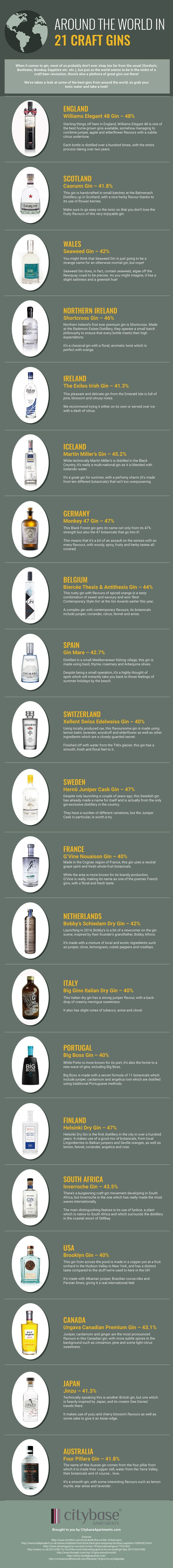 One for all the Gin drinkers out there: Around the world in 21 craft Gins