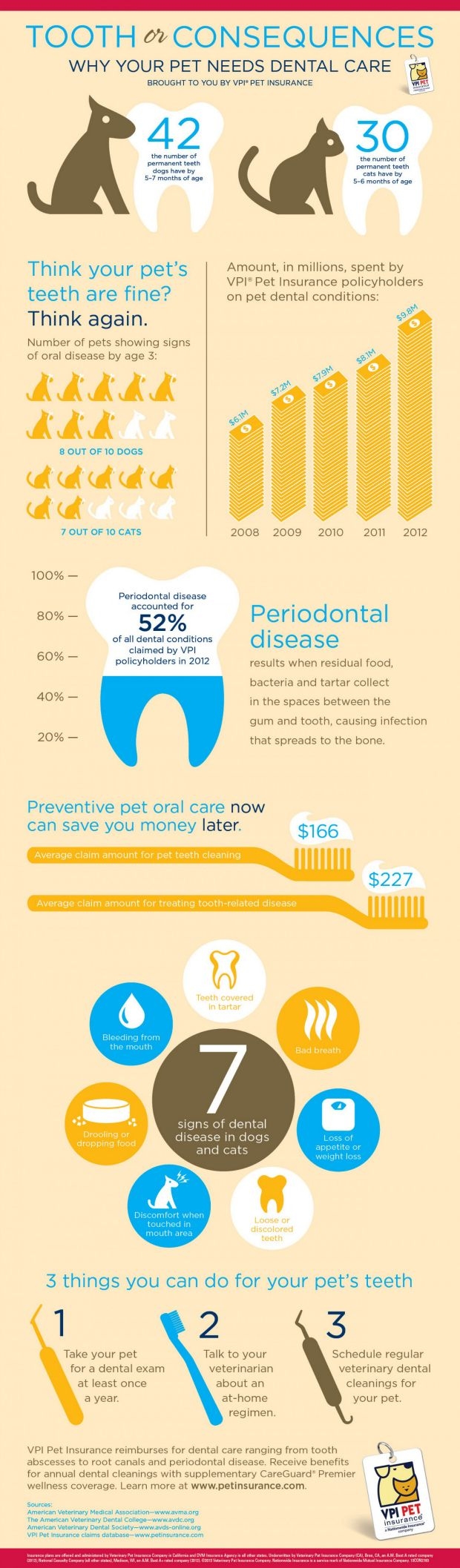 It's National Pet Dental Health Month - do you know the 7 signs of dental disease in dogs and cats? http://www.thelazypitbull.com/2014/01/national-pet-dental-health-month/