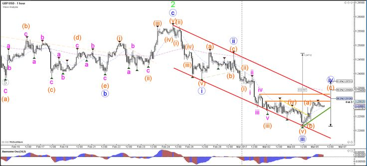 GBP/USD Bounces at Channel Bottom and Retraces in Wave-4  - Your capital is at risk