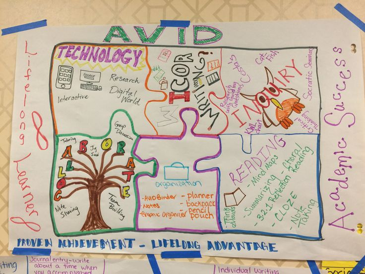 17 best images about avid activities on pinterest all - One of your students left their book on the table ...