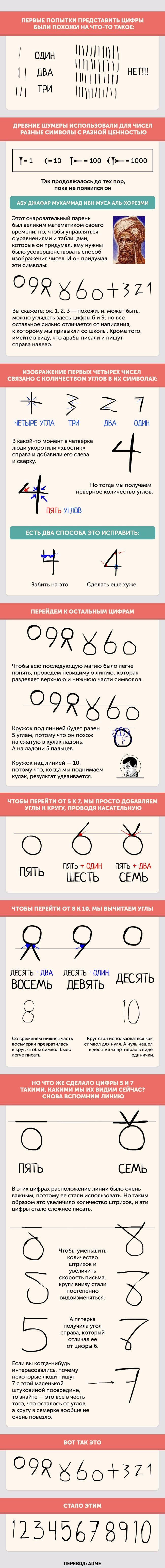 Почему цифры такие, какими мы их видим