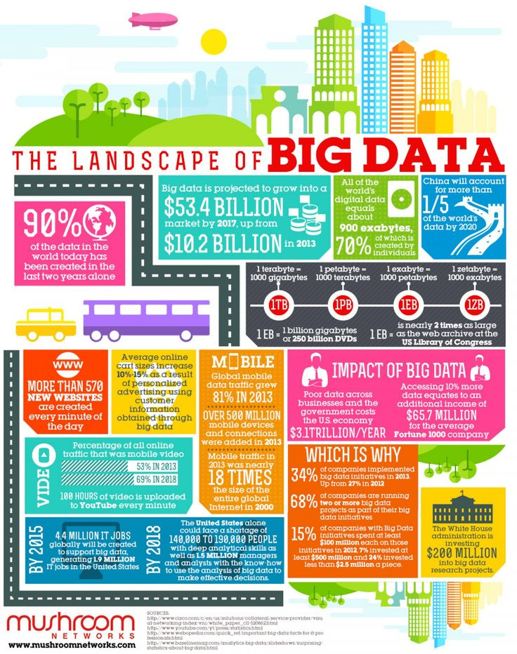 The Landscape of Big Data. For more information on Big Data, visit - http://www.happiestminds.com/big-data/ #Infographic #bigdata