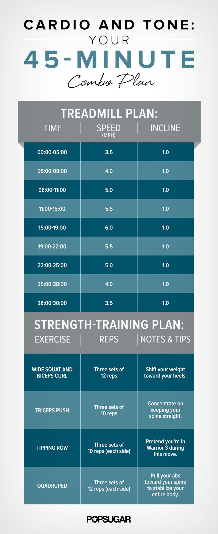 45-minute sweat session starts with a push of cardio and finishes with strength training, focused on ab and arm work.