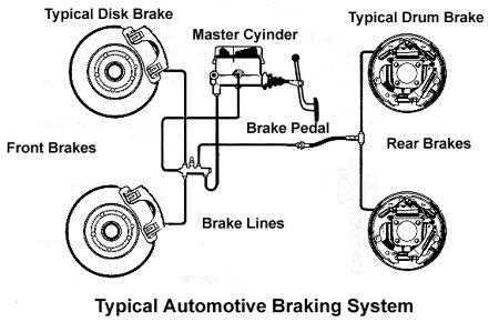 Typical Automotive Brake System