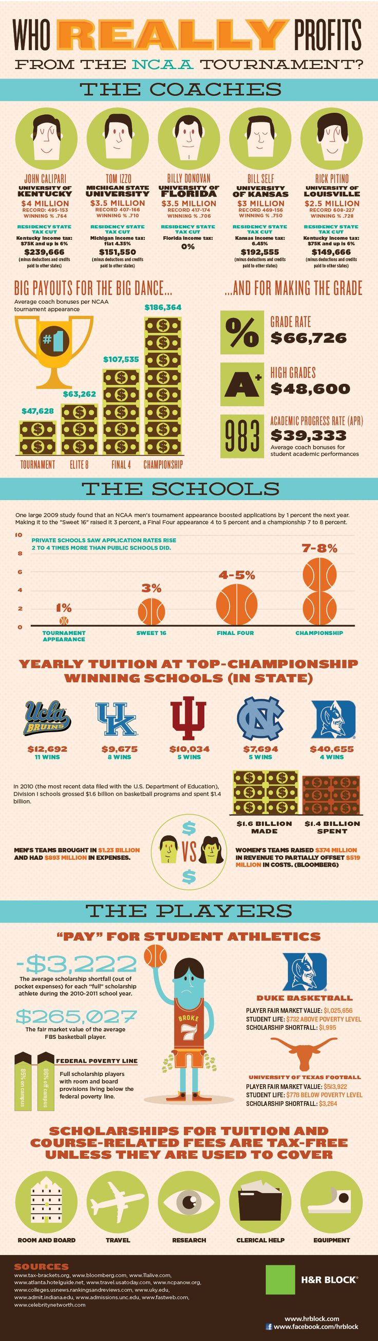 #EAv (e)LOCRIS @LOCRIS | INFOGRAPHIC: Who Really Profits From The NCAA Basketball Tournament?