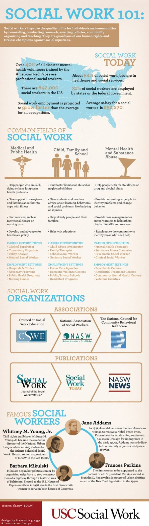 Often times, people don't realize social workers are influential professionals in our local communities and have led some of the most important social movements that have changed the fabric of our culture. Also many misconceptions persist about what social workers do and their role in many workplaces.