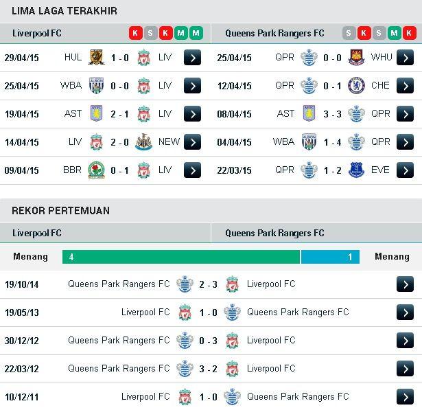 Spbo Handicap Ods - Prediksi Liverpool Vs Queens Park Rangers 2 Mei 2015 - Liverpool bakal ...