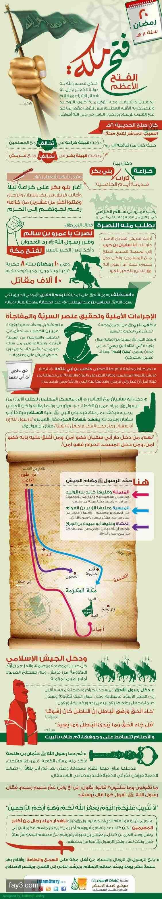 غزوات الرسول صلى الله عليه وسلم - فتح #مكة #انفوجرافيك #انفوجرافيك_عربي