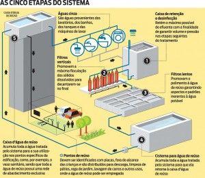 Reutilização de água em prédios é lei em Niterói desde 2011  http://grupoimoveis.com.br/blog/reutilizacao-de-agua-em-predios-e-lei-em-niteroi-desde-2011/