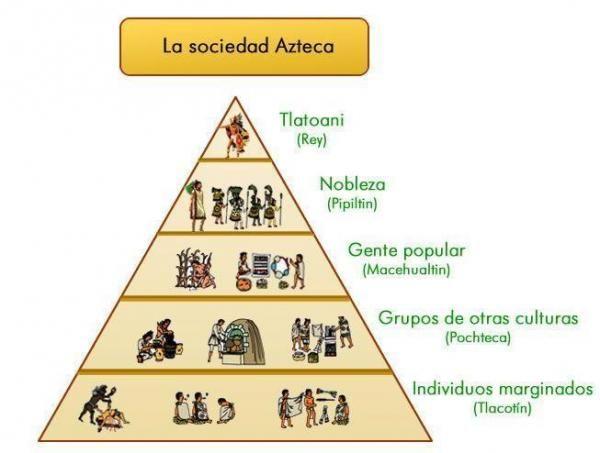organizacion social azteca