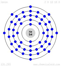 Planetary Bohr Model of Xenon Xe 10 lines STUDY