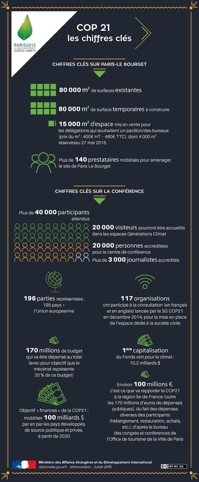Les chiffres clés de la COP 21 - France-Diplomatie - Ministère des Affaires étrangères et du Développement international