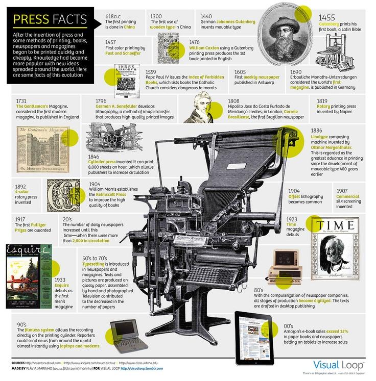 Printing press infographic. #reading