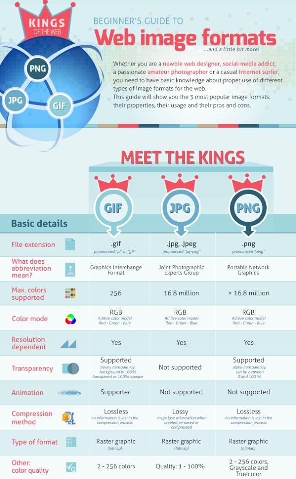 Web Image Formats - Meet the Kings