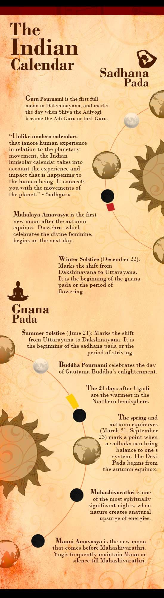 Infographic - The Indian Calendar