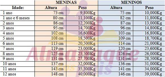 tabela crescimento 1 a 12anos AdP