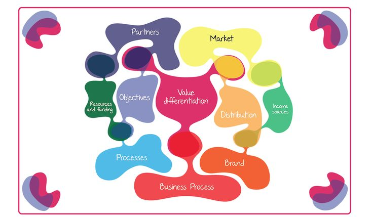 Business Life model.  Business model design.