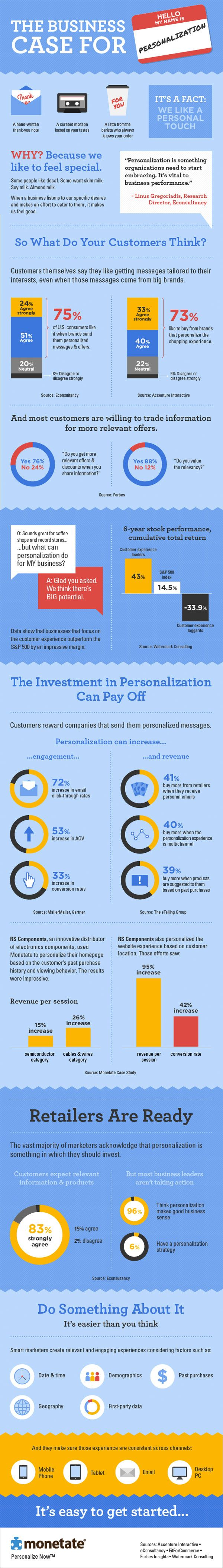 The Business Case for Personalization [Infographic]