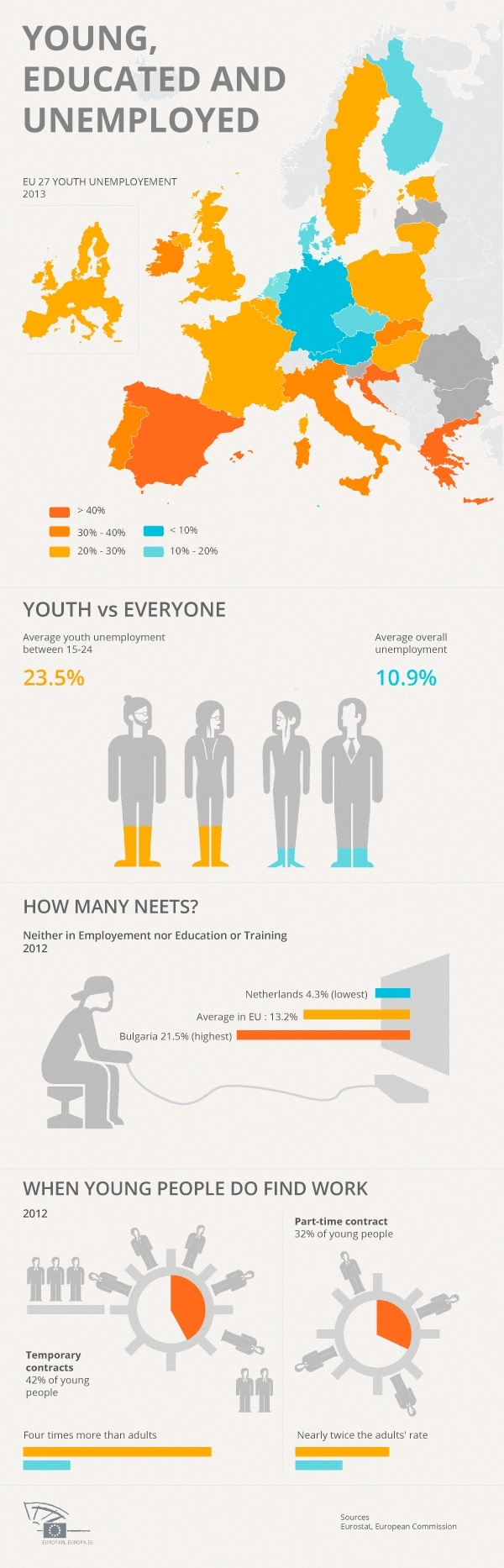 A Lost Generation: Tackling the Rising Problem of Youth Unemployment