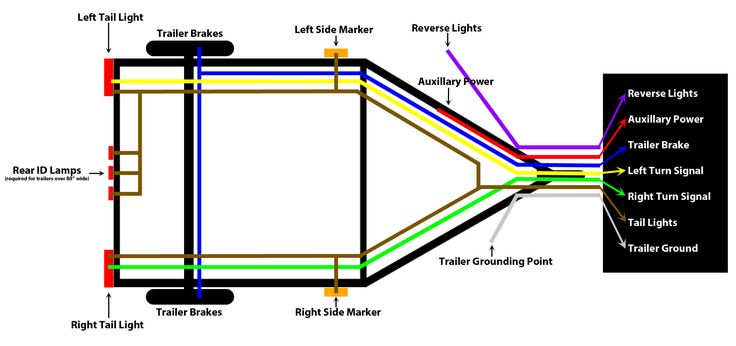 trailer wiring diagram Things to fix Pinterest