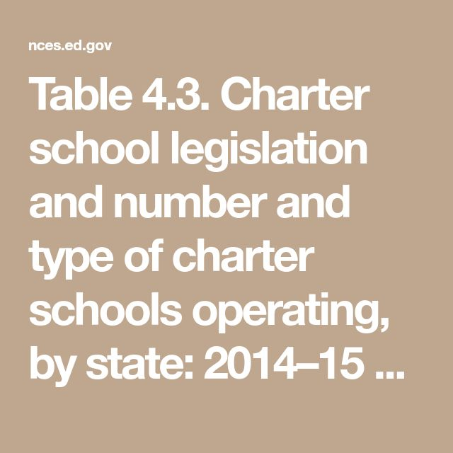 Table 4.3. Charter school legislation and number and type of charter schools operating, by state: 2014–15 and 2016–17