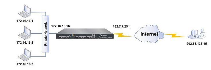 VPN router zapewnia najwyższy poziom zabezpieczeń sieci i danych informatycznych firmy, jaki jest dostępny obecnie na rynku.