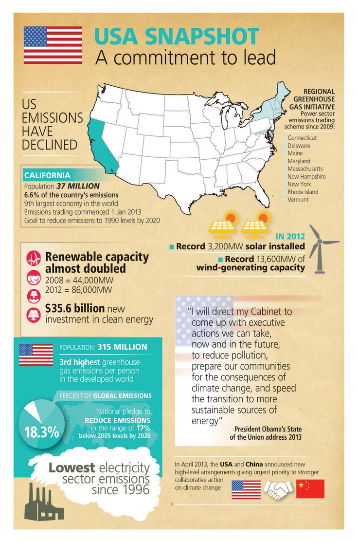 Climate Commission - USA Snapshot