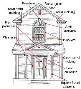 Buying architectural trim detailing architecture for Home building terms