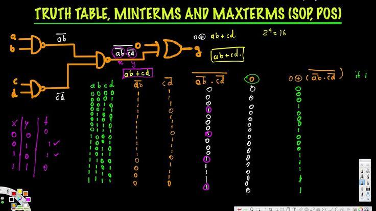 Truth Table, Minterms, Maxterms (SOP, POS) - Digital Logic Design I