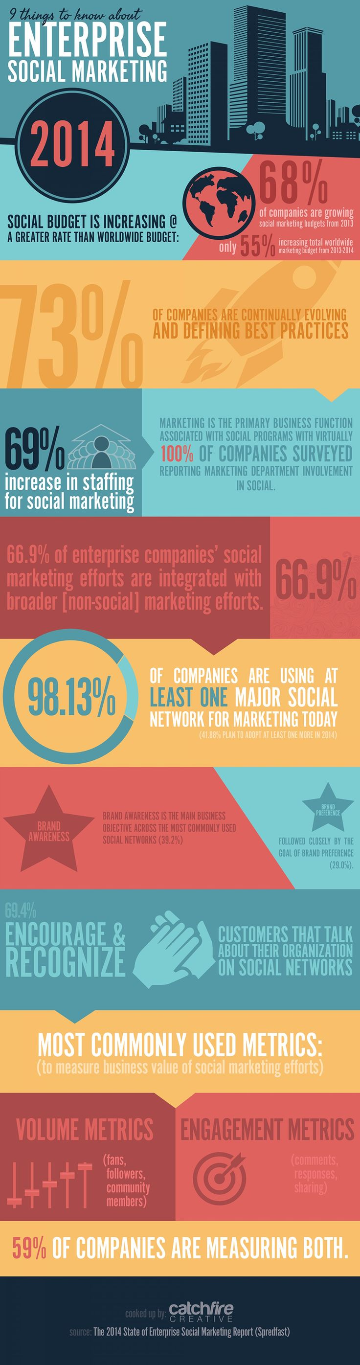 Enterprise Social Marketing in 2014 #infographic