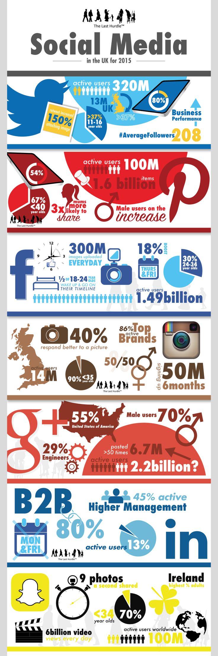Social Media User Statistics in the UK http://www.thelasthurdle.co.uk/social-media-user-statistics-in-the-uk-for-2015/