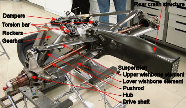 formula 1 suspension - Google Search