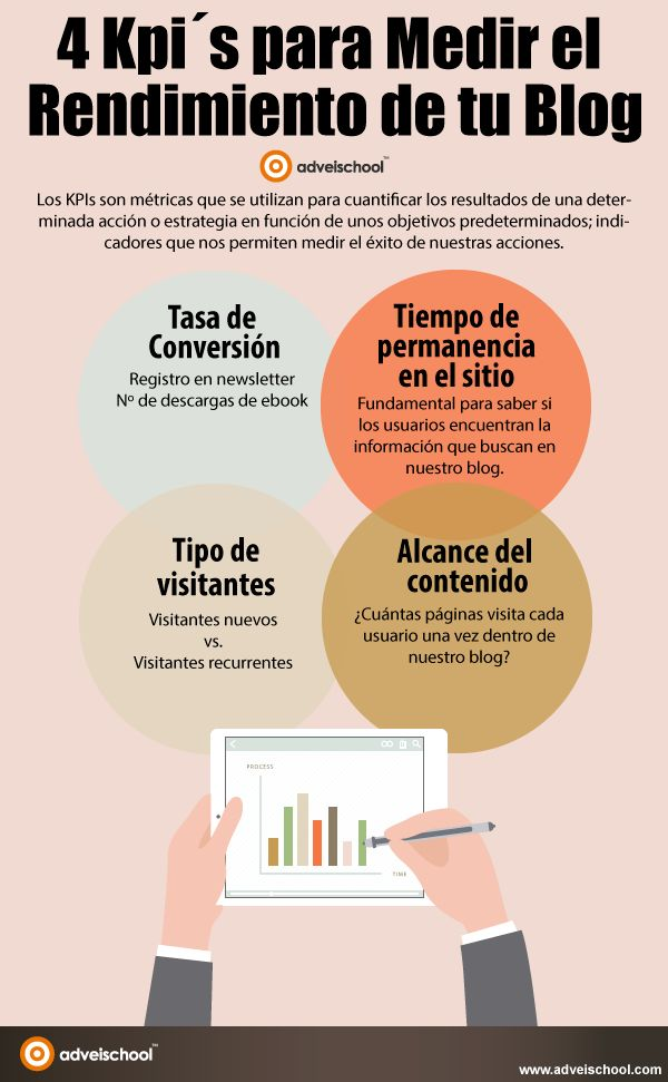 Kpi s para medir el rendimiento de tu blog de marketing for Paginas de inmuebles