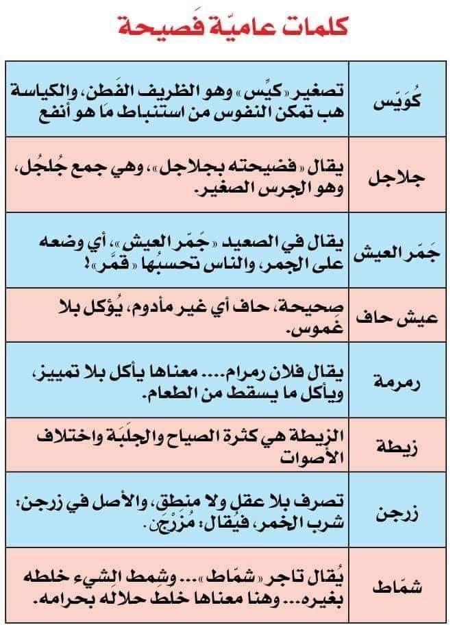 Pin By Soso On علم اللهجات Arabic Langauge Arabic Language Language