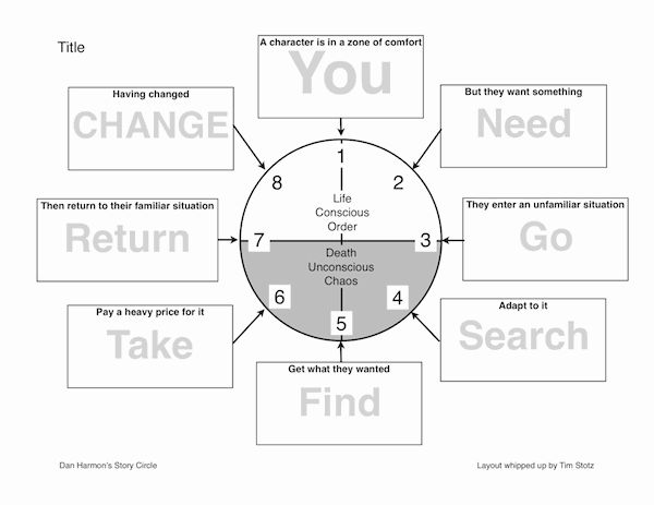 Dan Harmon's Story Circle Template I cooked up. -This is a revised hero's journey template