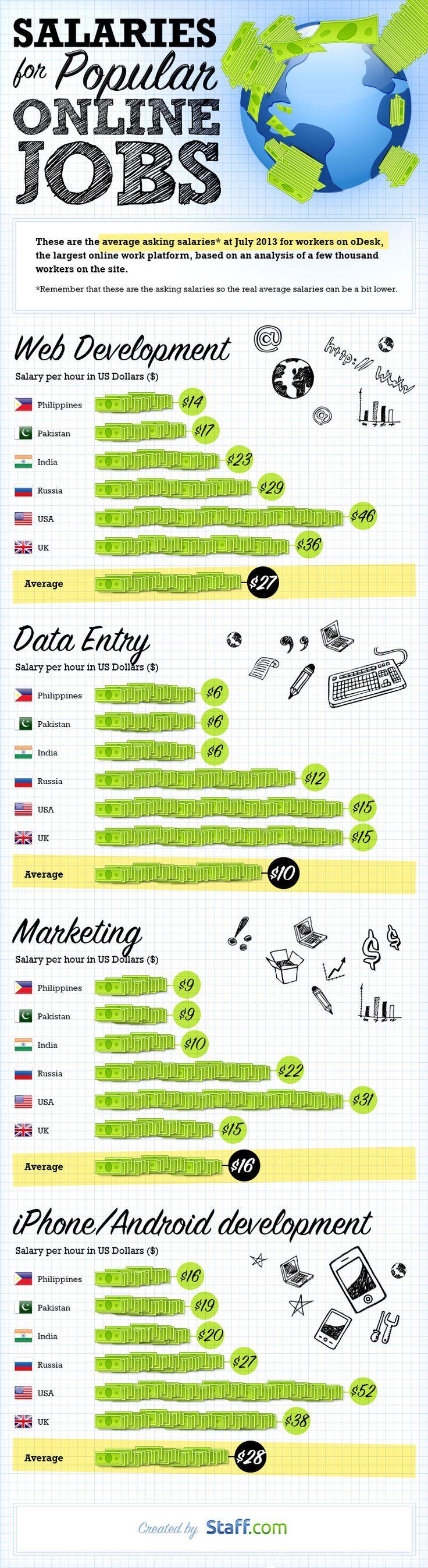 salaries-for-popular-online-jobs--infographic_521629414c083.png (750×2746)