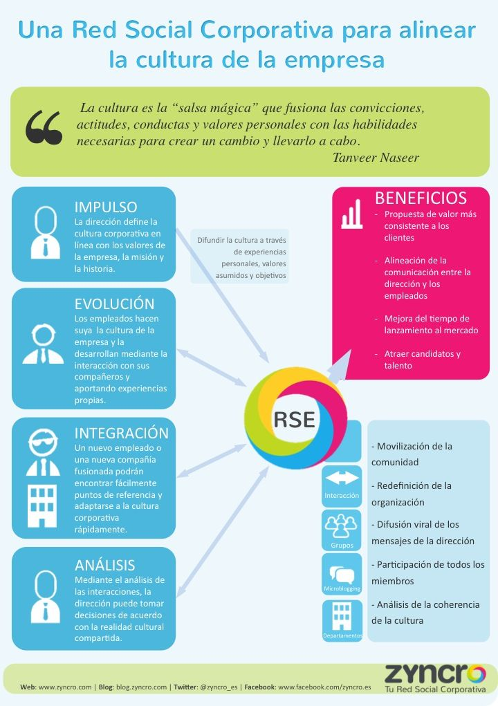 Una Red Social Corporativa para alinear la cultura de tu empresa #infografia