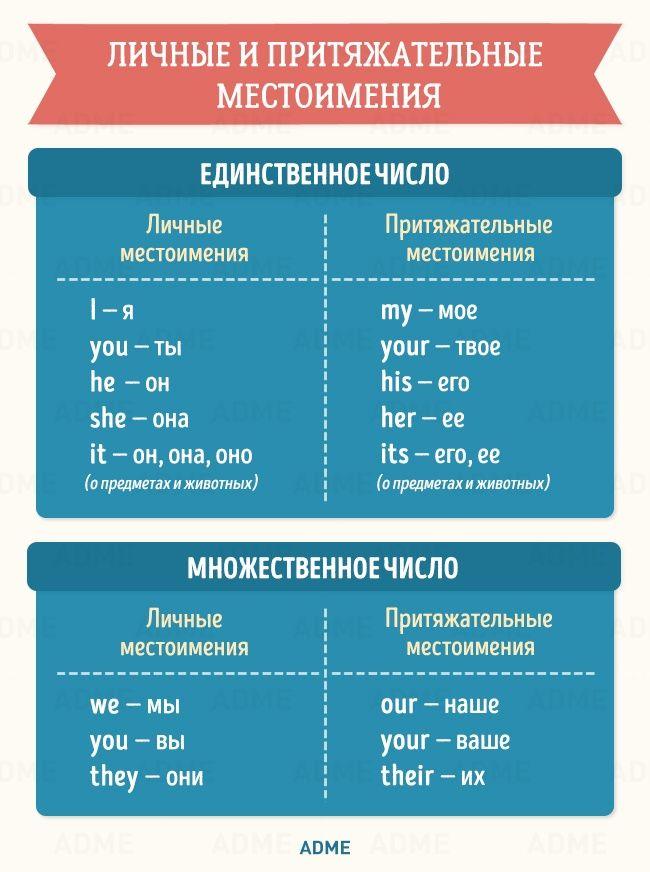 Коллекция полезных таблиц по английской грамматике