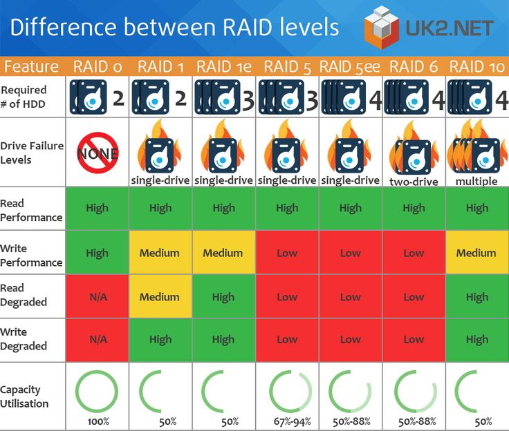Difference Between Raid Levels Uk2 Infographics Pinterest